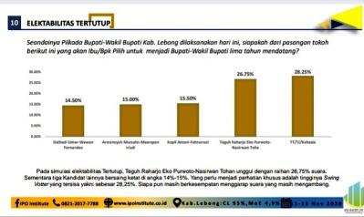 Laporan Survey IPO Institute TEGUH – NASIRWAN Ungguli Kandidat Lain